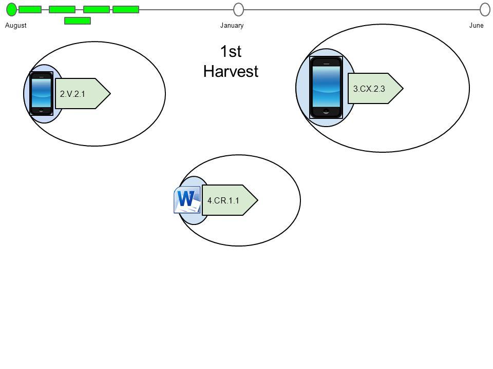 JanuaryJuneAugust 1st Harvest 3.CX.2.3 4.CR.1.1 2.V.2.1