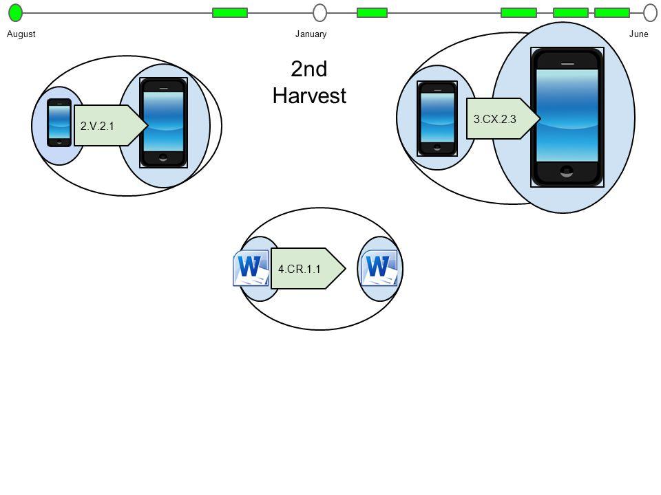 JanuaryJuneAugust 2nd Harvest 2.V.2.1 4.CR.1.1 3.CX.2.3