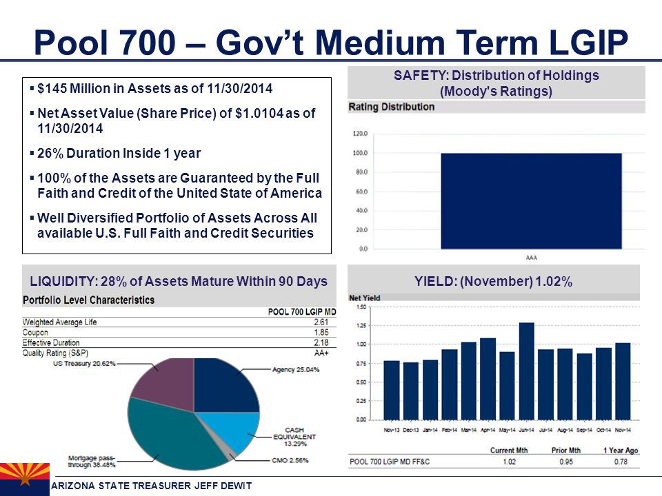 ARIZONA STATE TREASURER JEFF DEWIT Pool 700 – Gov't Medium Term LGIP SAFETY: Distribution of Holdings (Moody s Ratings) LIQUIDITY: 28% of Assets Mature Within 90 DaysYIELD: (November) 1.02%  $145 Million in Assets as of 11/30/2014  Net Asset Value (Share Price) of $1.0104 as of 11/30/2014  26% Duration Inside 1 year  100% of the Assets are Guaranteed by the Full Faith and Credit of the United State of America  Well Diversified Portfolio of Assets Across All available U.S.