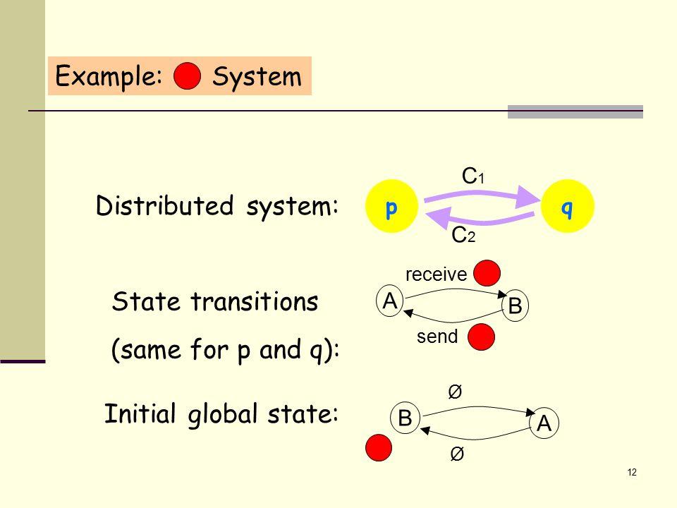 13 A A Ø A A Ø A B Ø Ø B A Ø Ø A computation corresponds to a path in the diagram p qq p p sends q receives q sends p receives q sends C1C1 p C2C2 q deterministic A B send receive Global state transition diagram