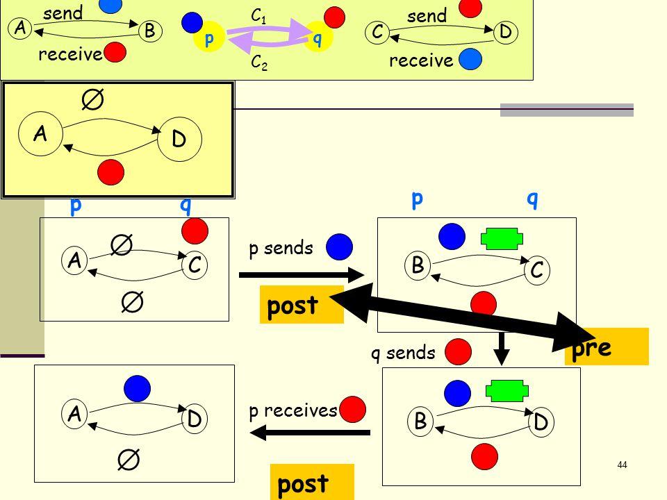 45 A D  A D D A C   p q q p q sends p sends p receives A D  A (Another execution) pre post B  qp C2C2 C1C1 A B send receive CD send receive