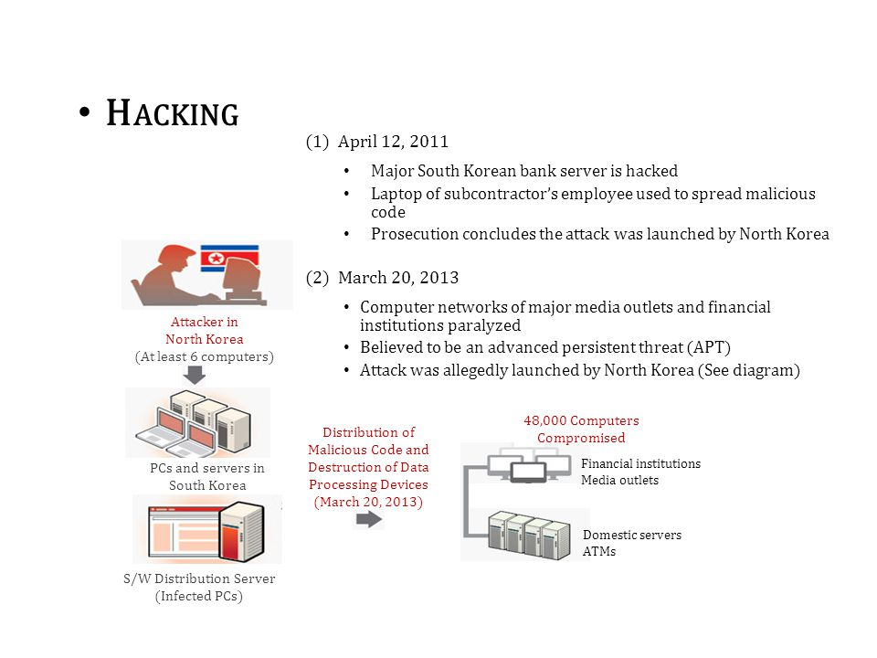 Attacker in North Korea (At least 6 computers) PCs and servers in South Korea S/W Distribution Server (Infected PCs) Distribution of Malicious Code and Destruction of Data Processing Devices (March 20, 2013) Financial institutions Media outlets Domestic servers ATMs 48,000 Computers Compromised (1)April 12, 2011 Major South Korean bank server is hacked Laptop of subcontractor's employee used to spread malicious code Prosecution concludes the attack was launched by North Korea (2)March 20, 2013 Computer networks of major media outlets and financial institutions paralyzed Believed to be an advanced persistent threat (APT) Attack was allegedly launched by North Korea (See diagram) H ACKING
