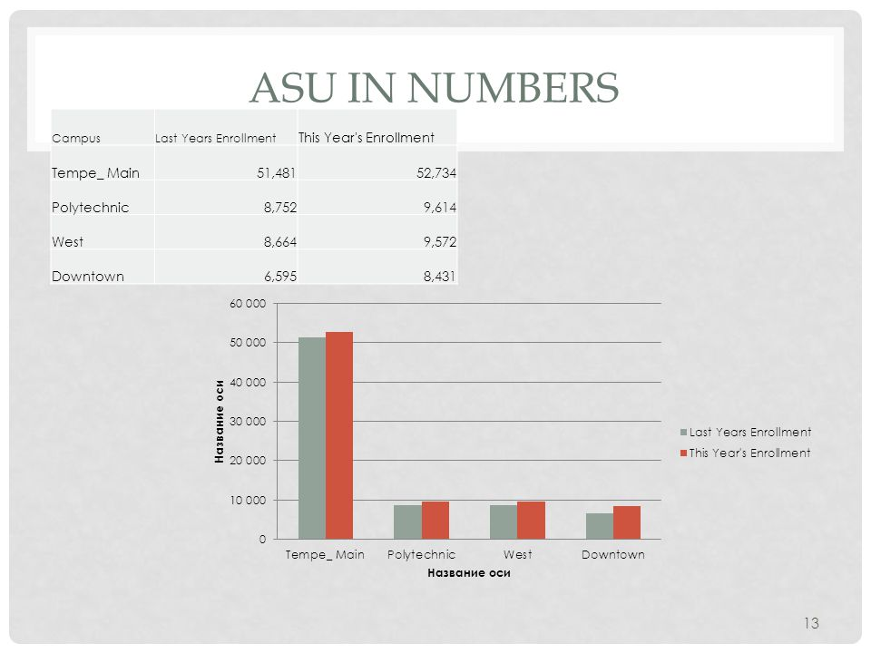 ASU IN NUMBERS CampusLast Years Enrollment This Year's Enrollment Tempe_ Main51,48152,734 Polytechnic8,7529,614 West8,6649,572 Downtown6,5958,431 13