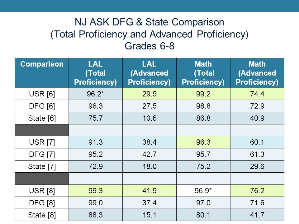 NJ ASK DFG & State Comparison (Total Proficiency and Advanced Proficiency) Grades 6-8 ComparisonLAL (Total Proficiency) LAL (Advanced Proficiency) Mat