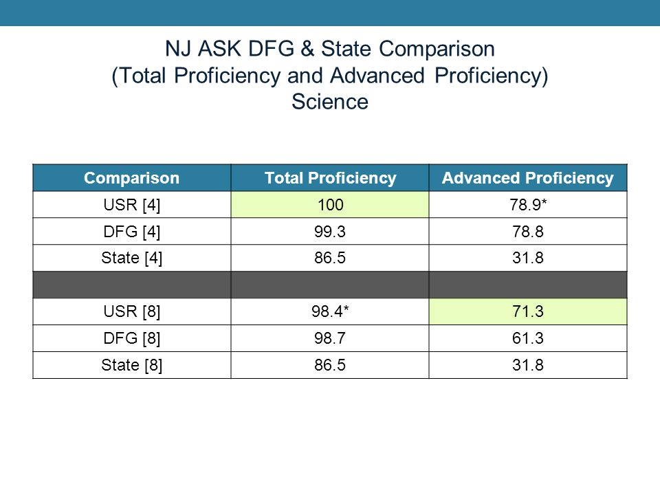 NJ ASK DFG & State Comparison (Total Proficiency and Advanced Proficiency) Science ComparisonTotal ProficiencyAdvanced Proficiency USR [4]10078.9* DFG