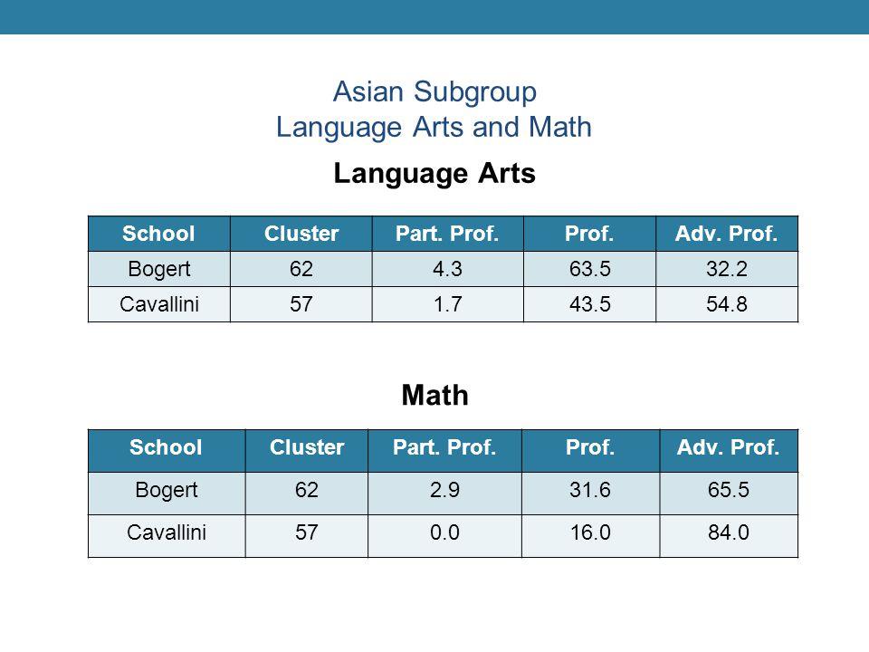 SchoolClusterPart. Prof.Prof.Adv. Prof.