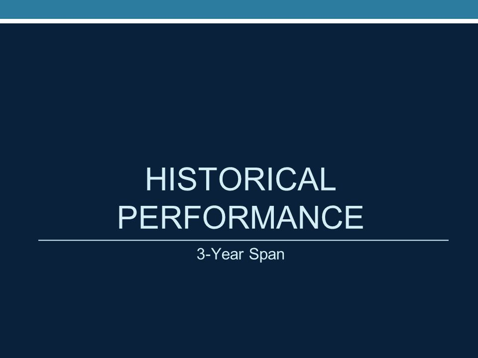 HISTORICAL PERFORMANCE 3-Year Span