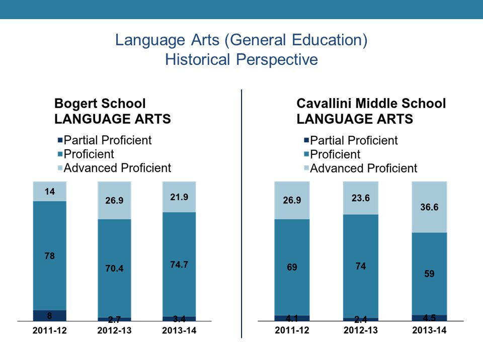 Language Arts (General Education) Historical Perspective