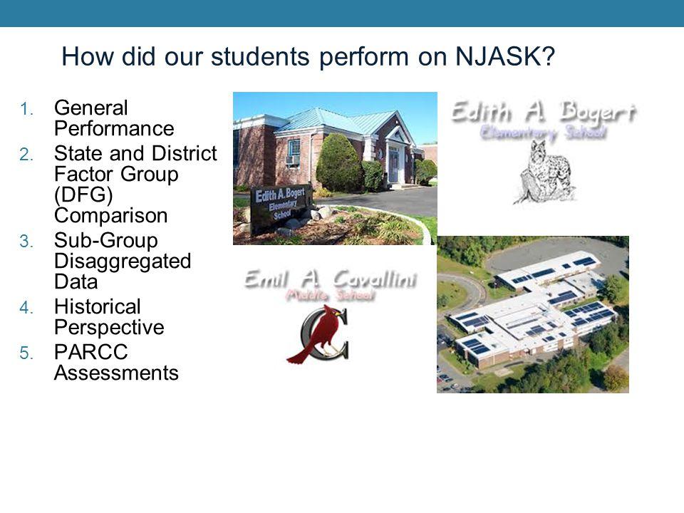 NJ ASK DFG & State Comparison (Total Proficiency and Advanced Proficiency) Science ComparisonTotal ProficiencyAdvanced Proficiency USR [4]10078.9* DFG [4]99.378.8 State [4]86.531.8 USR [8]98.4*71.3 DFG [8]98.761.3 State [8]86.531.8