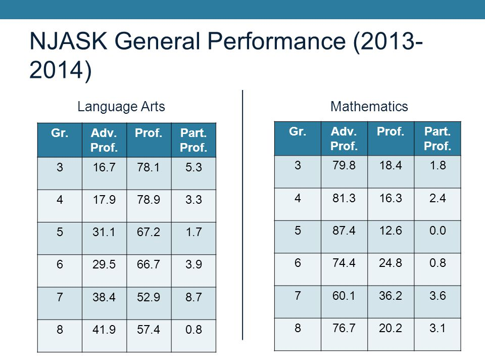NJASK General Performance (2013- 2014) Language Arts Gr.Adv. Prof. Part. Prof. 316.778.15.3 417.978.93.3 531.167.21.7 629.566.73.9 738.452.98.7 841.95