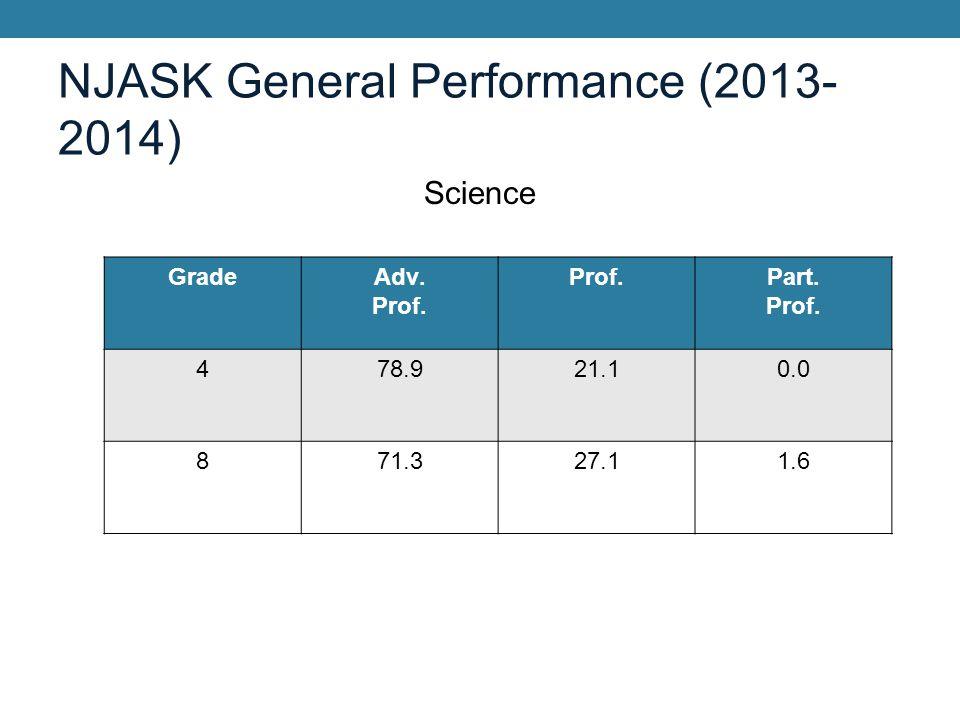 Special Education: 6 th -8 th grades Grade/ Subject Partial Proficiency Total ProficiencyTotal Proficiency (DFG) Total Proficiency (State) 6 th LAL 44.855.158.029.0 6 th Math 20.779.374.046.7 7 th LAL 36.863.256.524.8 7 th Math 26.373.755.329.4 8th LAL 23.876.277.443.0 8 th Math 38.161.959.832.6 8 th Science 28.671.579.547.3
