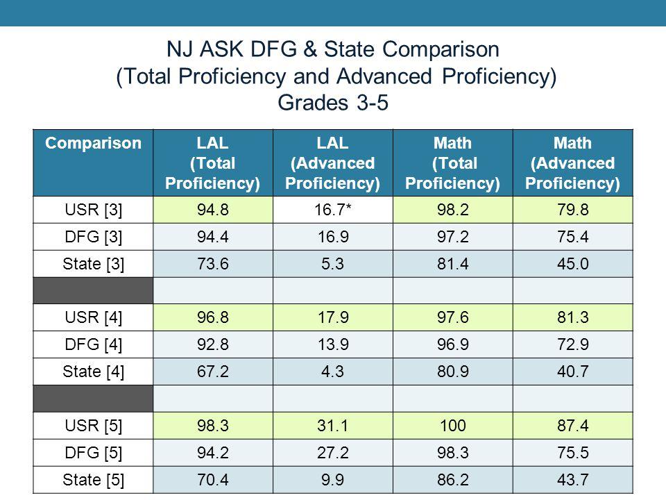 NJ ASK DFG & State Comparison (Total Proficiency and Advanced Proficiency) Grades 6-8 ComparisonLAL (Total Proficiency) LAL (Advanced Proficiency) Math (Total Proficiency) Math (Advanced Proficiency) USR [6]96.2*29.599.274.4 DFG [6]96.327.598.872.9 State [6]75.710.686.840.9 USR [7]91.338.496.360.1 DFG [7]95.242.795.761.3 State [7]72.918.075.229.6 USR [8]99.341.996.9*76.2 DFG [8]99.037.497.071.6 State [8]88.315.180.141.7