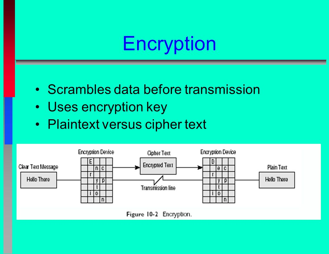 Encryption Scrambles data before transmission Uses encryption key Plaintext versus cipher text