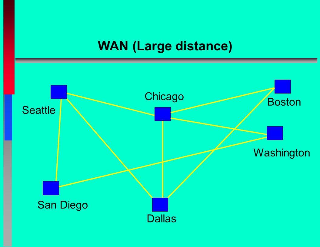 WAN (Large distance) Seattle San Diego Chicago Dallas Washington Boston