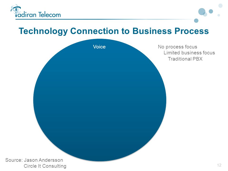 12 Technology Connection to Business Process VoiceNo process focus Limited business focus Traditional PBX Source: Jason Andersson Circle It Consulting