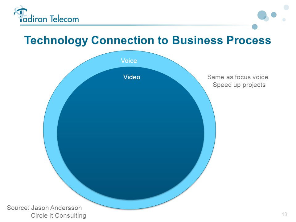 13 Technology Connection to Business Process Voice VideoSame as focus voice Speed up projects Source: Jason Andersson Circle It Consulting
