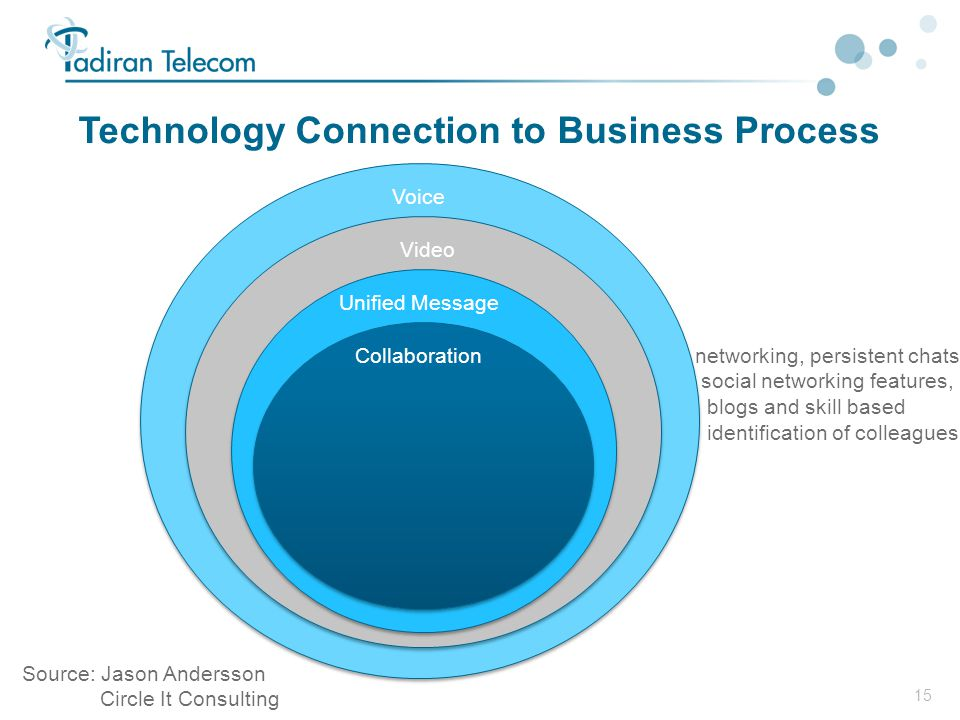 15 Technology Connection to Business Process Voice Video Unified Message Collaborationnetworking, persistent chats, social networking features, blogs