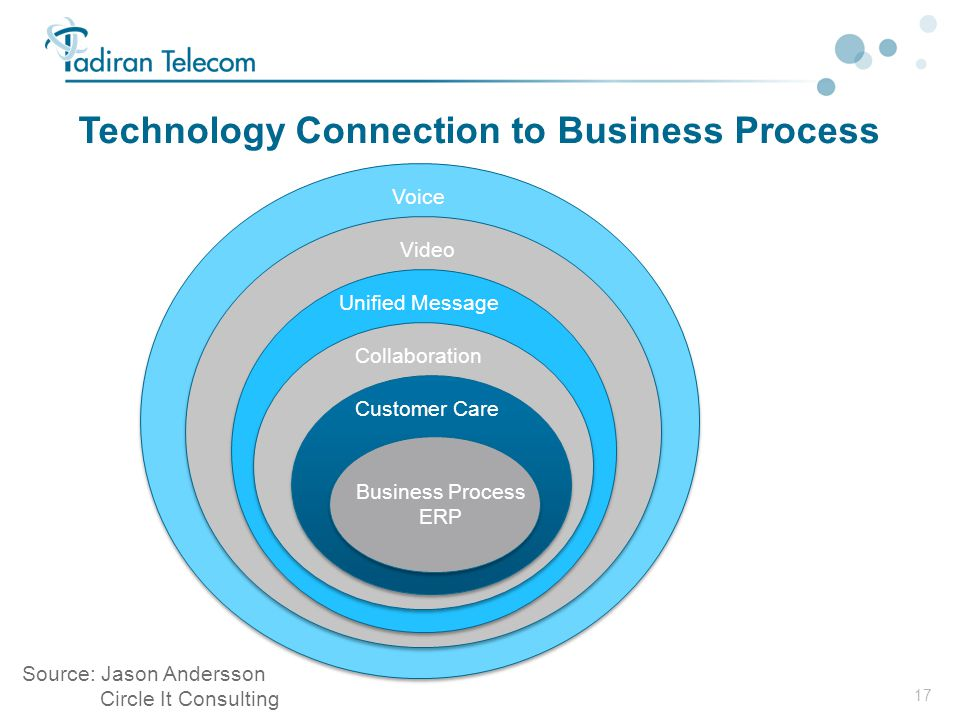 17 Technology Connection to Business Process Voice Video Unified Message Collaboration Customer Care Business Process ERP Source: Jason Andersson Circ