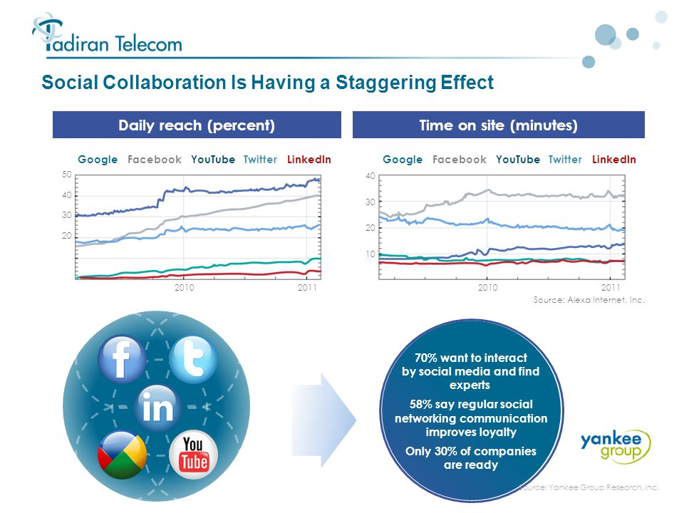 8 Social Collaboration Is Having a Staggering Effect Daily reach (percent)Time on site (minutes) 40 30 20 10 20102011 Google Facebook YouTube Twitter