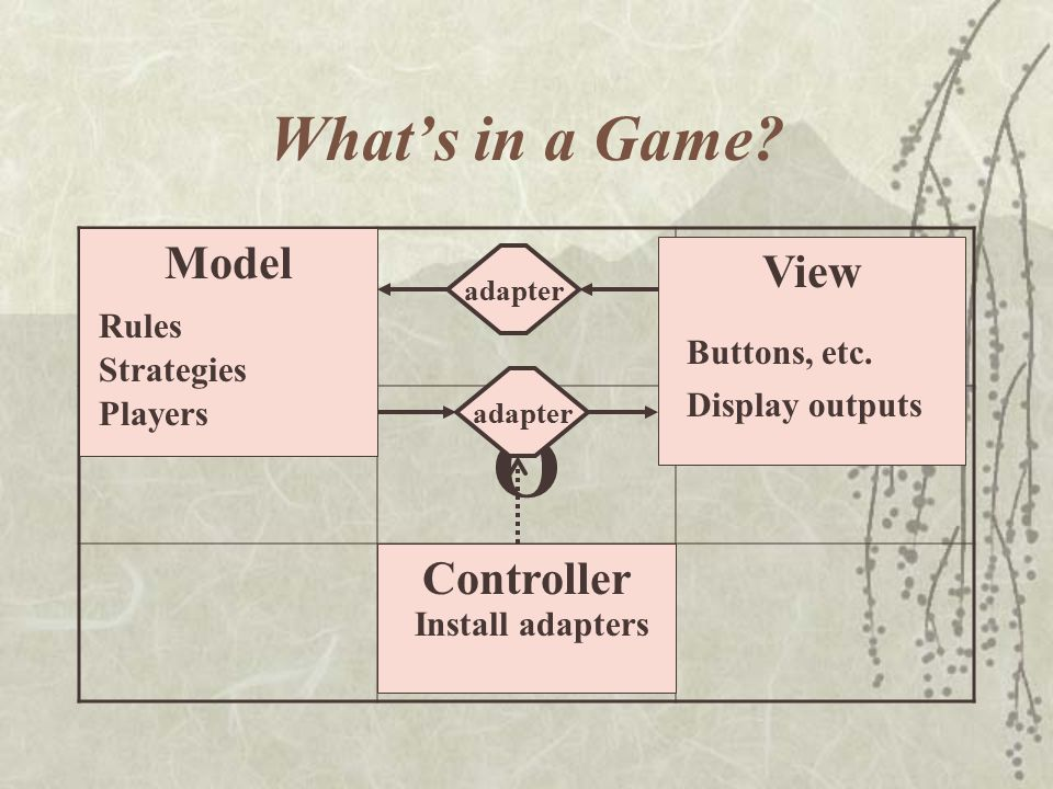 What's in a Game.XX O O Controller Model Rules Players Strategies View Buttons, etc.