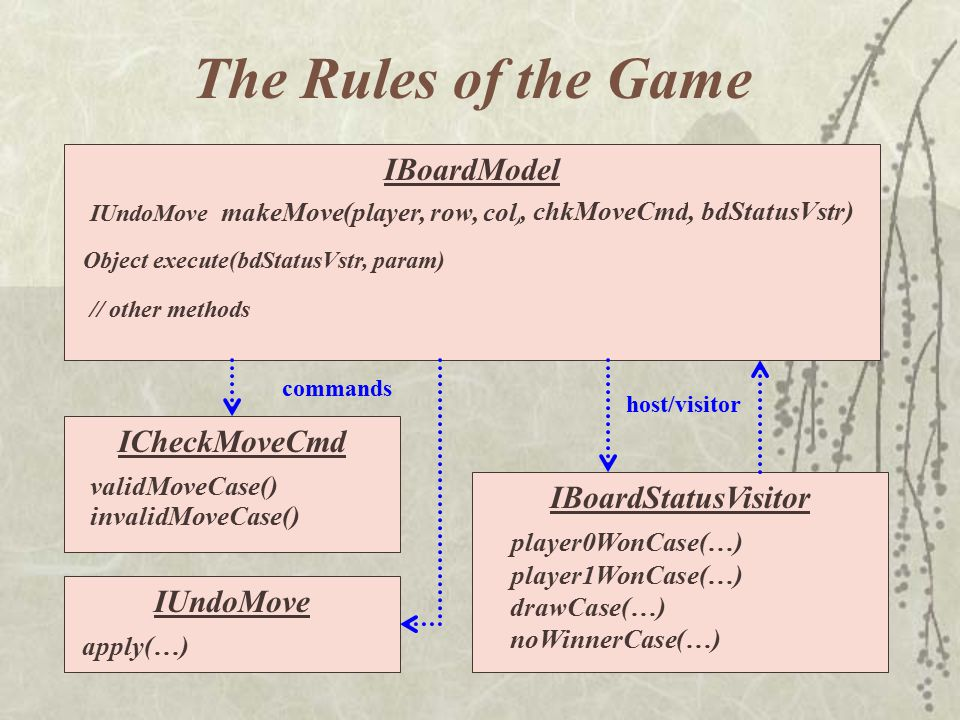 The Rules of the Game IBoardModel IBoardStatusVisitor makeMove(player, row, col), chkMoveCmd) IUndoMove, bdStatusVstr) ICheckMoveCmd validMoveCase() invalidMoveCase() player1WonCase(…) player0WonCase(…) noWinnerCase(…) drawCase(…) IUndoMove apply(…) commands host/visitor Object execute(bdStatusVstr, param) // other methods