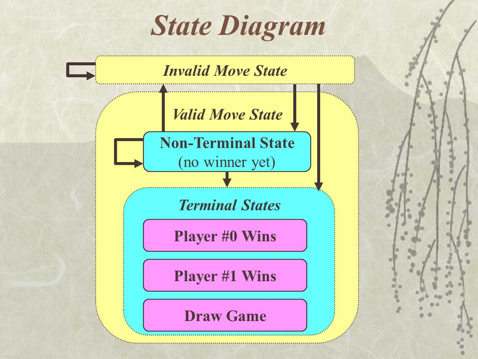 State Diagram Invalid Move State Valid Move State Non-Terminal State (no winner yet) Terminal States Player #0 Wins Draw Game Player #1 Wins