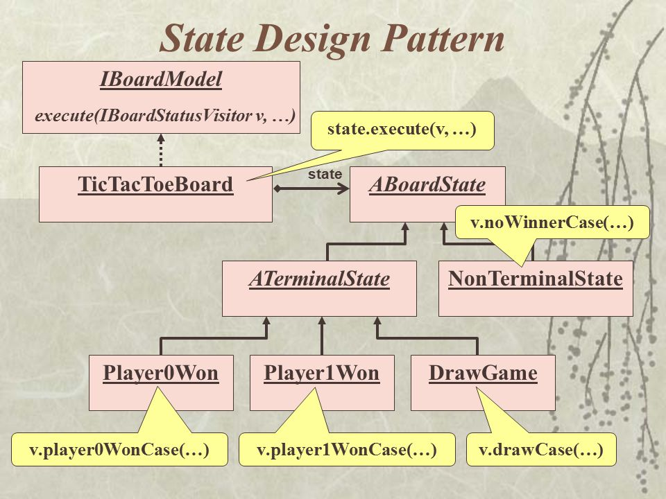 ABoardState state State Design Pattern TicTacToeBoard Player1WonPlayer0WonDrawGameATerminalStateNonTerminalState IBoardModel execute(IBoardStatusVisit