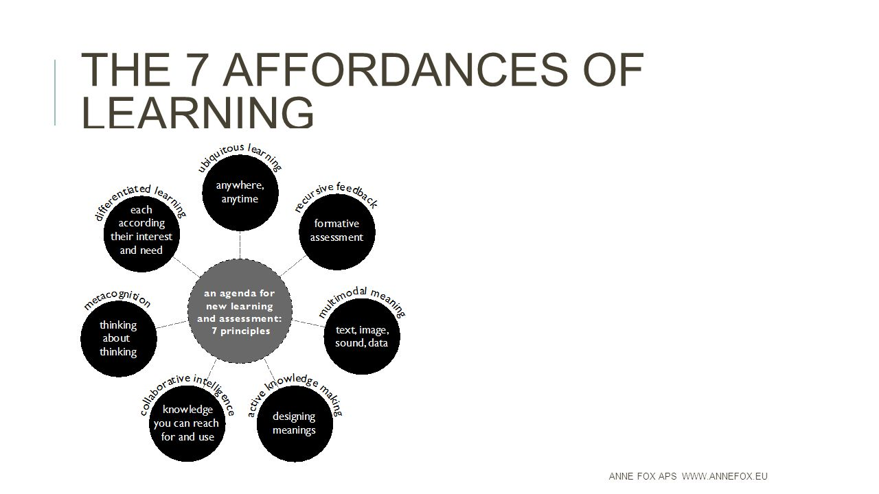 THE 7 AFFORDANCES OF LEARNING ANNE FOX APS WWW.ANNEFOX.EU