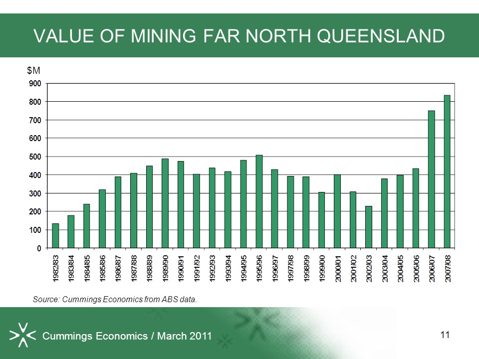 VALUE OF MINING FAR NORTH QUEENSLAND Source: Cummings Economics from ABS data.