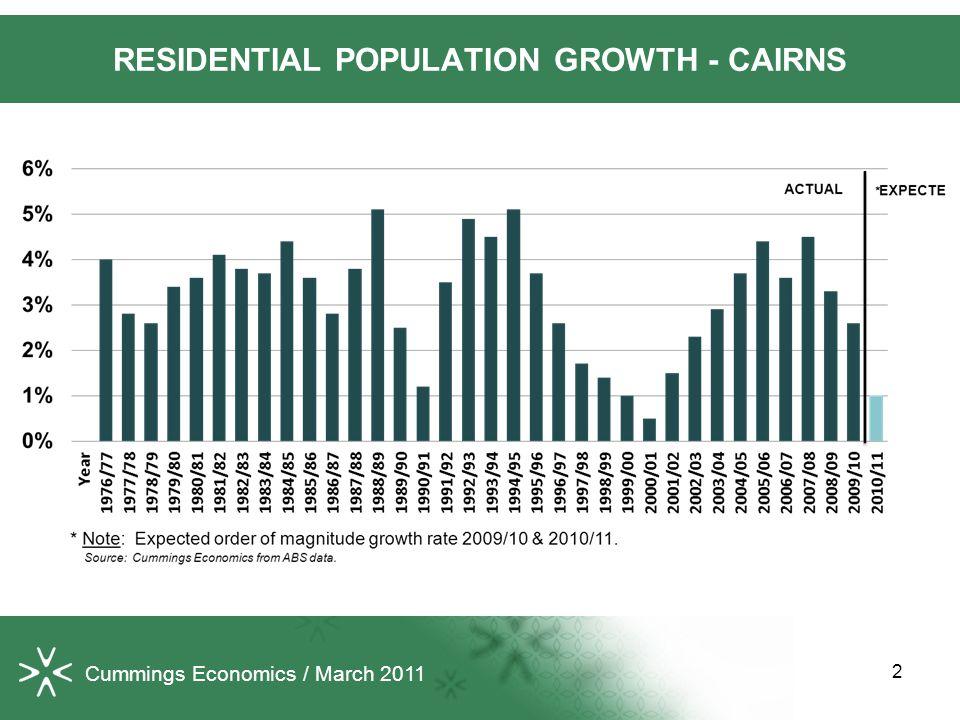 13 Cummings Economics / March 2011