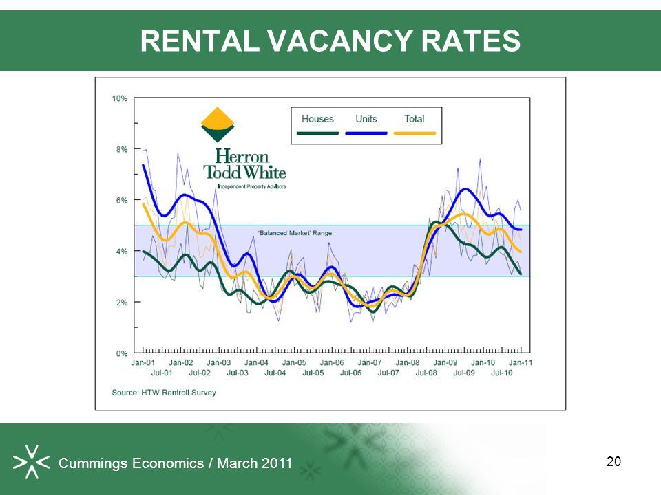 20 RENTAL VACANCY RATES Cummings Economics / March 2011