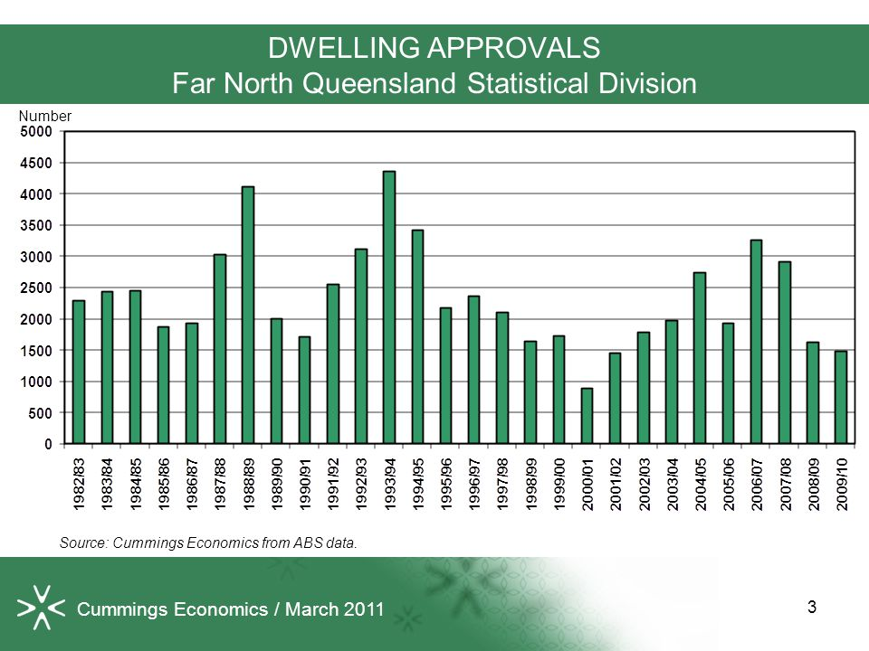 DWELLING APPROVALS Far North Queensland Statistical Division Source: Cummings Economics from ABS data.