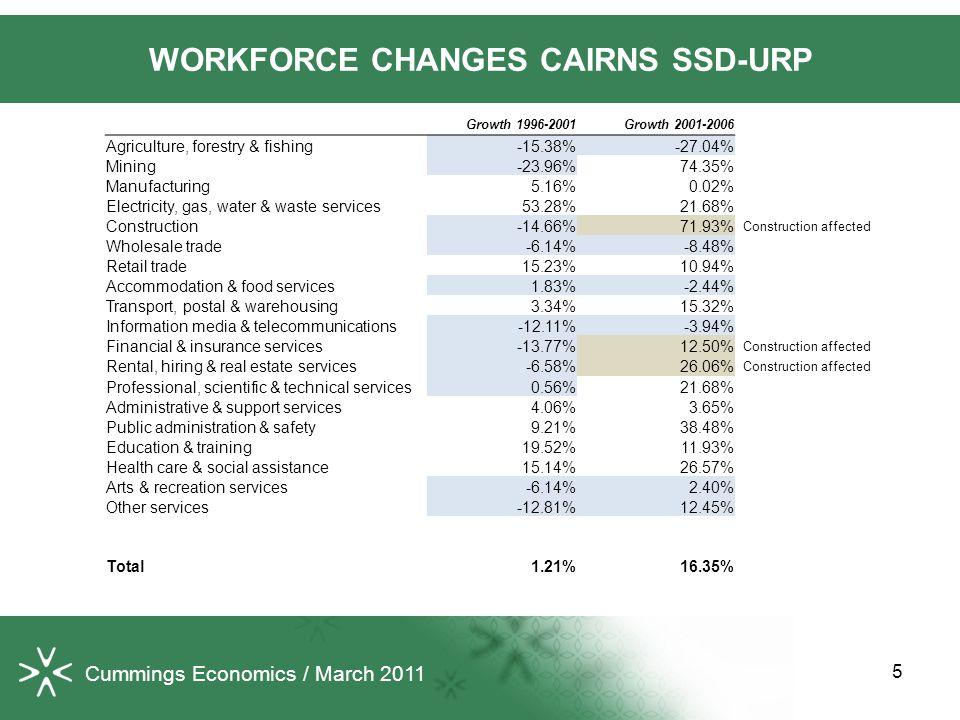 6 UNEMPLOYMENT RATE FAR NORTH QUEENSLAND & AUSTRALIA Source: Cummings Economics from ABS data.