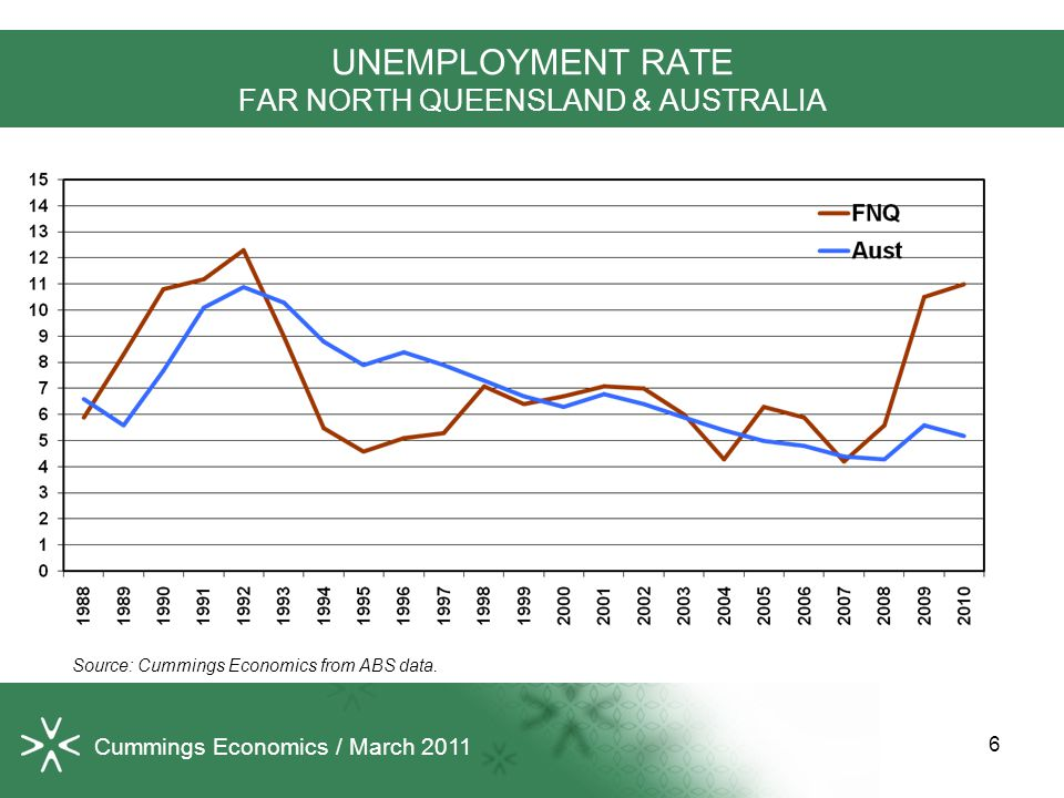 6 UNEMPLOYMENT RATE FAR NORTH QUEENSLAND & AUSTRALIA Source: Cummings Economics from ABS data.
