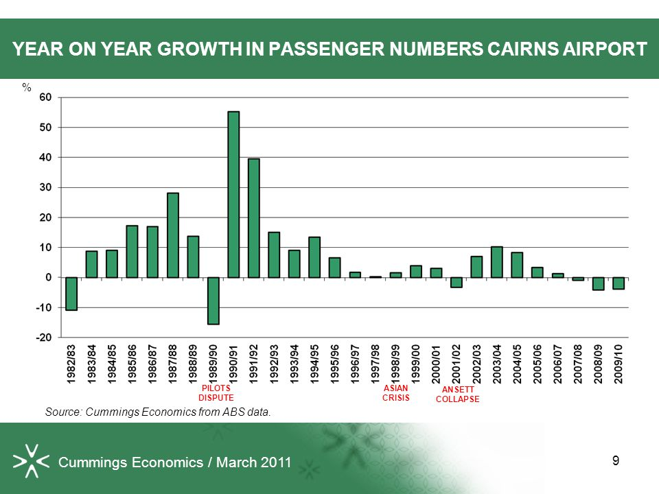 YEAR ON YEAR GROWTH IN PASSENGER NUMBERS CAIRNS AIRPORT Source: Cummings Economics from ABS data.