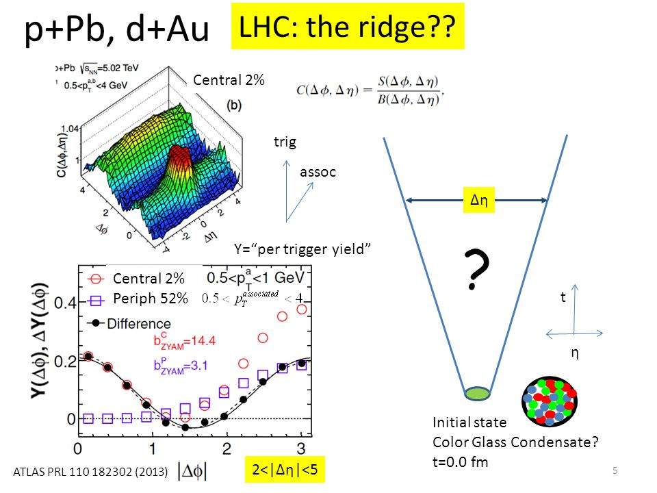 Initial state Color Glass Condensate. t=0.0 fm Δη p+Pb, d+Au LHC: the ridge .