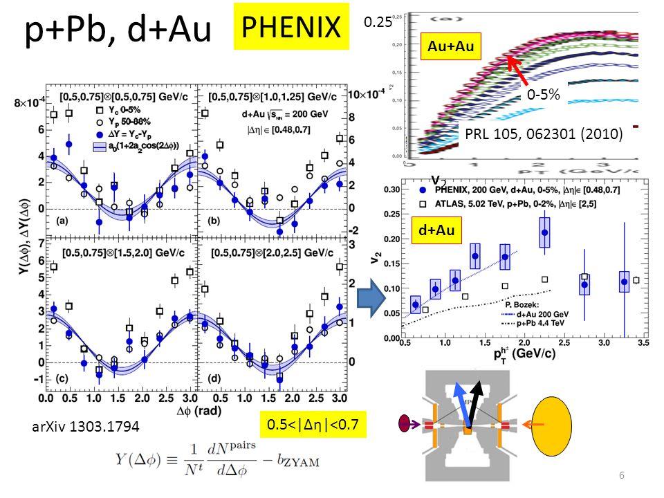 p+Pb, d+Au PHENIX 6 arXiv 1303.1794 v2v2 Au+Au PRL 105, 062301 (2010) 0-5% 0.25 d+Au 0.5<|Δη|<0.7
