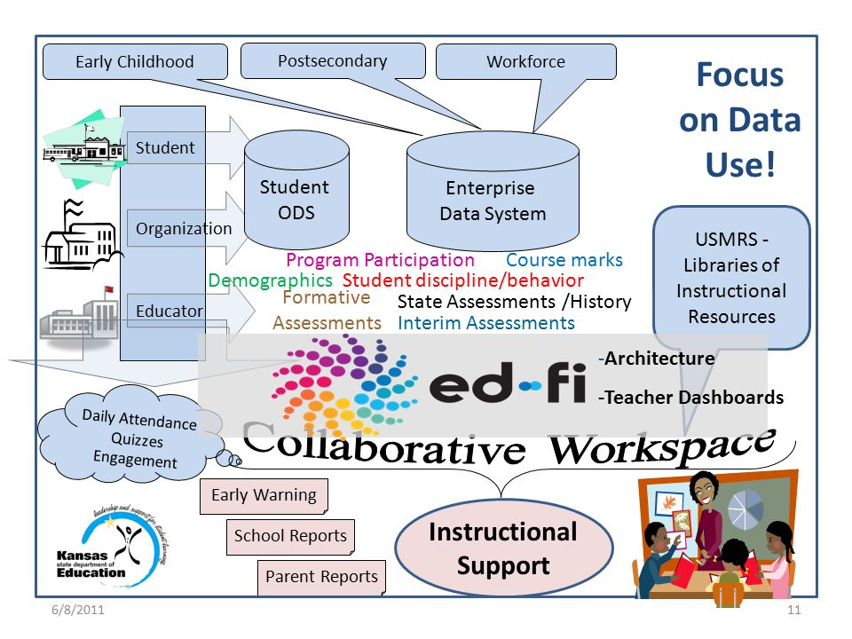 Enterprise Data System Focus on Data Use.