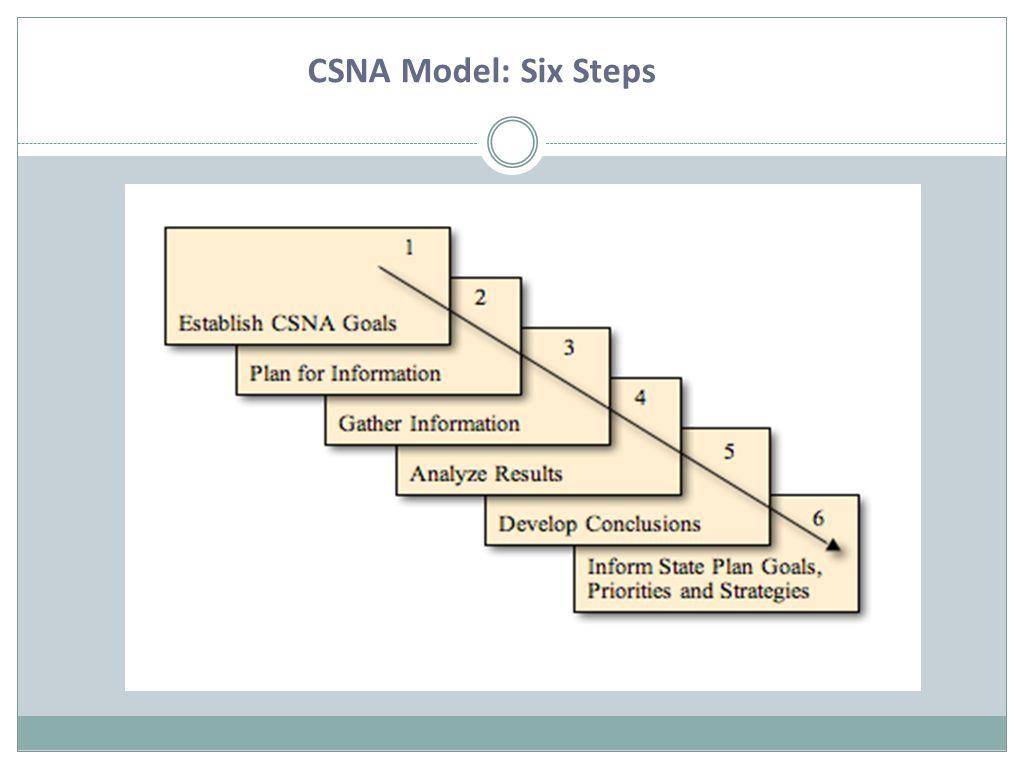 CSNA Model: Six Steps