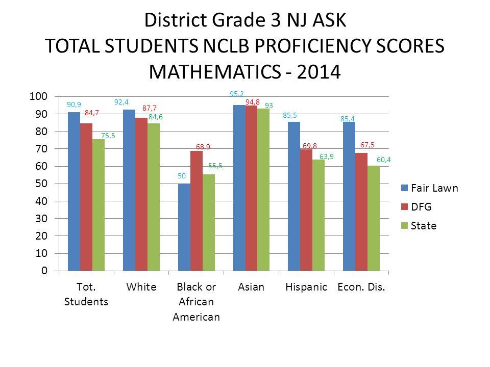 District Grade 3 NJ ASK TOTAL STUDENTS NCLB PROFICIENCY SCORES MATHEMATICS - 2014