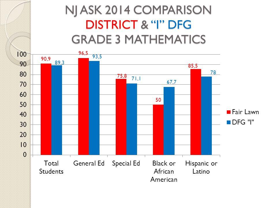 "NJ ASK 2014 COMPARISON DISTRICT & ""I"" DFG GRADE 3 MATHEMATICS"