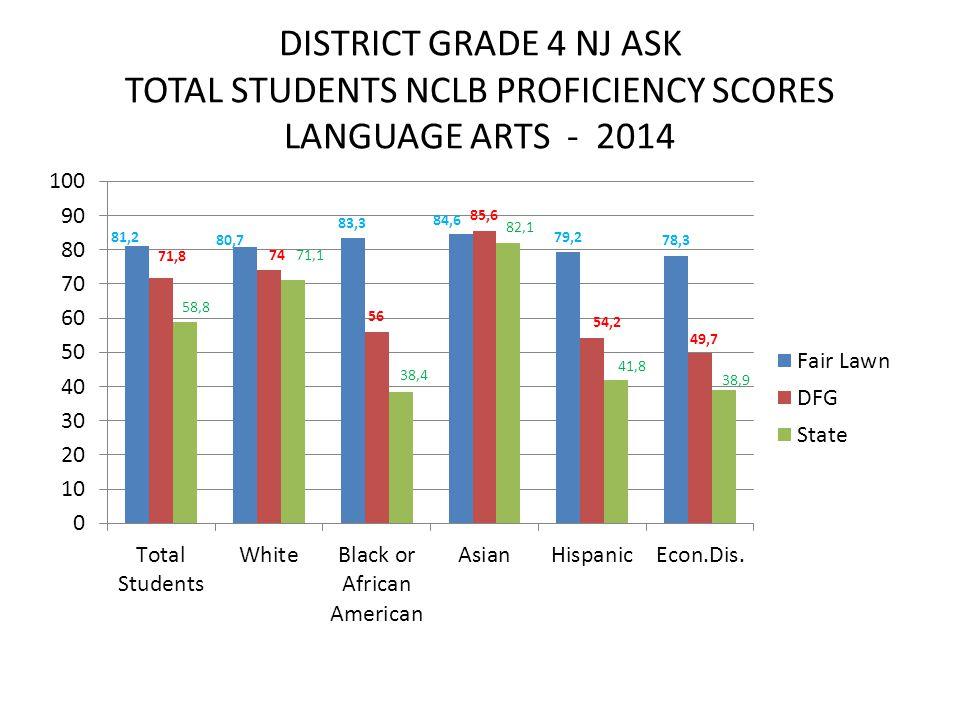 DISTRICT GRADE 4 NJ ASK TOTAL STUDENTS NCLB PROFICIENCY SCORES LANGUAGE ARTS - 2014