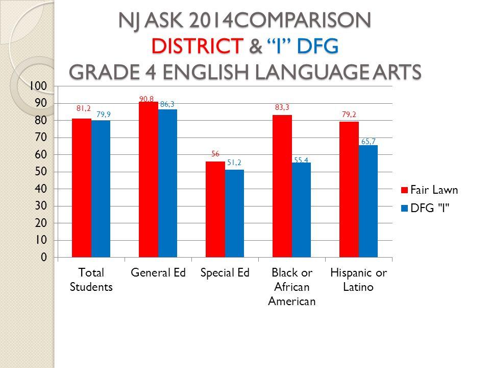 NJ ASK 2014COMPARISON DISTRICT & I DFG GRADE 4 ENGLISH LANGUAGE ARTS