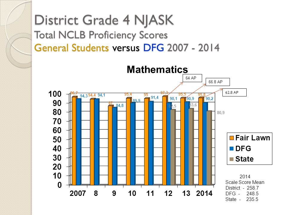 District Grade 4 NJASK Total NCLB Proficiency Scores General Students versus DFG 2007 - 2014 2014 Scale Score Mean District - 258.7 DFG - 248.5 State - 235.5 64 AP