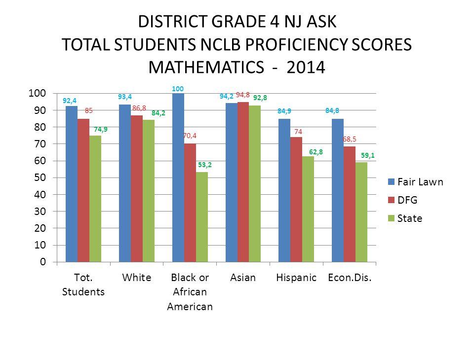 DISTRICT GRADE 4 NJ ASK TOTAL STUDENTS NCLB PROFICIENCY SCORES MATHEMATICS - 2014