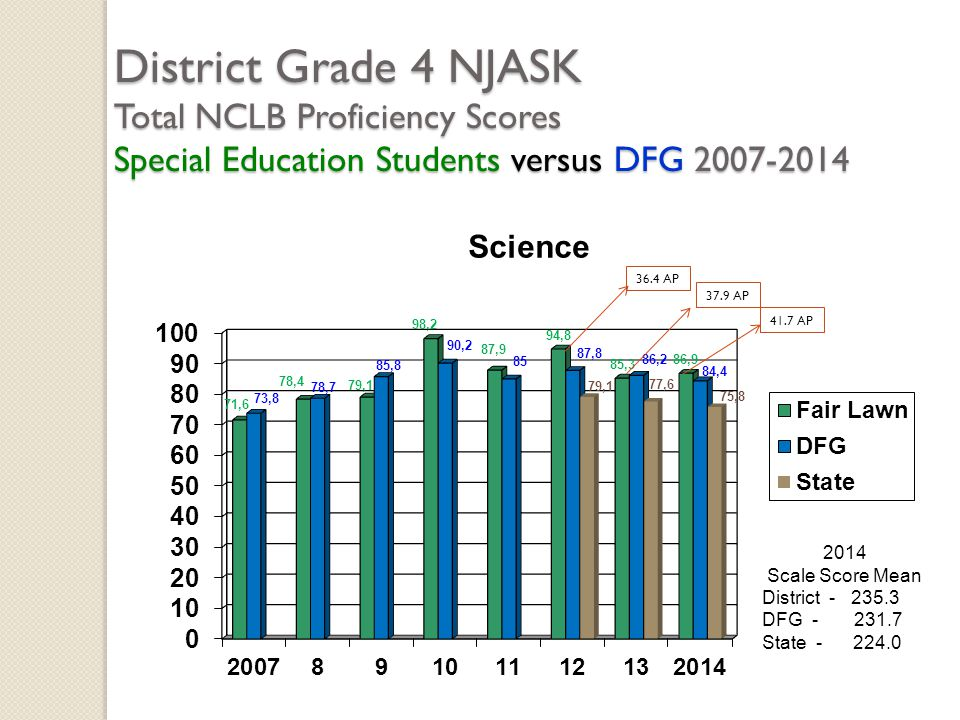 District Grade 4 NJASK Total NCLB Proficiency Scores Special Education Students versus DFG 2007-2014 2014 Scale Score Mean District - 235.3 DFG - 231.7 State - 224.0