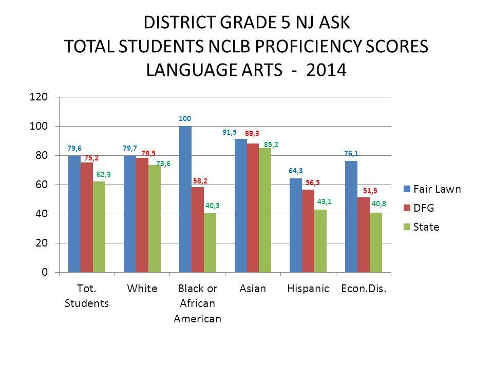 DISTRICT GRADE 5 NJ ASK TOTAL STUDENTS NCLB PROFICIENCY SCORES LANGUAGE ARTS - 2014