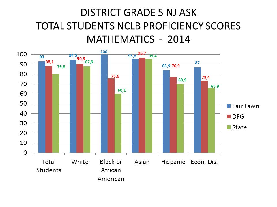 DISTRICT GRADE 5 NJ ASK TOTAL STUDENTS NCLB PROFICIENCY SCORES MATHEMATICS - 2014