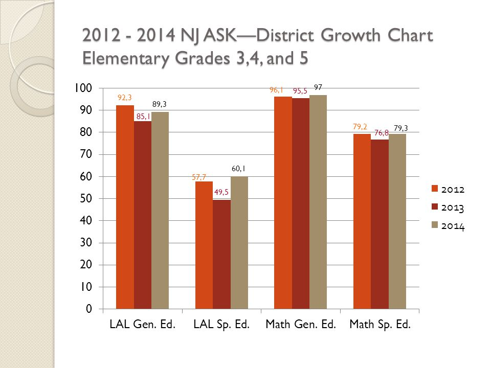 2012 - 2014 NJ ASK—District Growth Chart Elementary Grades 3,4, and 5