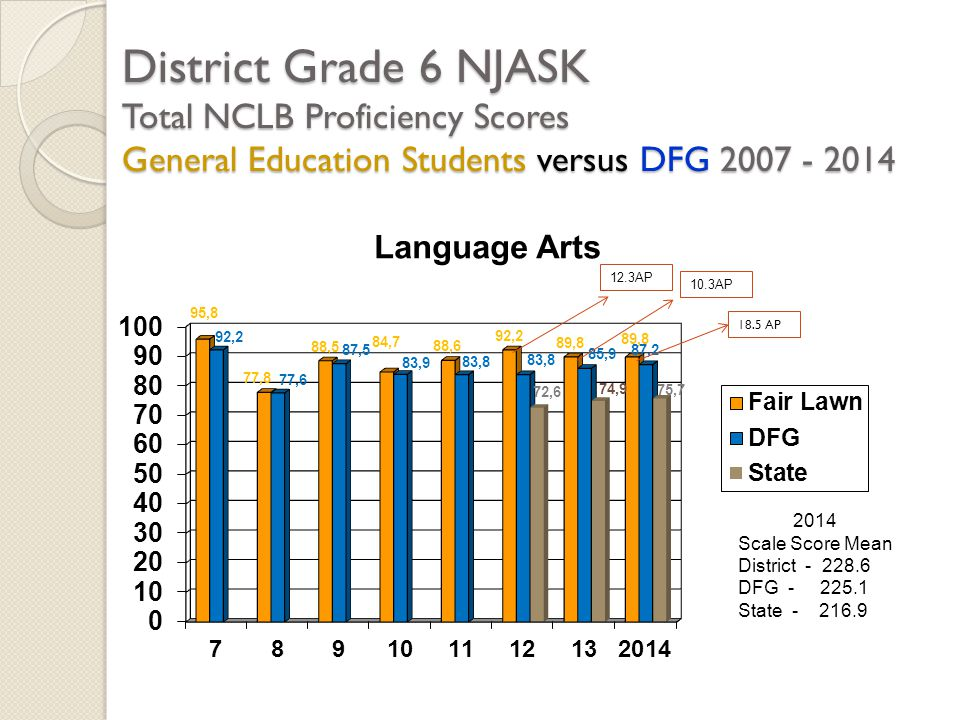 District Grade 6 NJASK Total NCLB Proficiency Scores General Education Students versus DFG 2007 - 2014 2014 Scale Score Mean District - 228.6 DFG - 225.1 State - 216.9 12.3AP